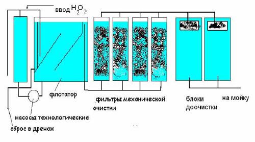 Схема.  Работа очистного сооружения автомоек УКО-10.